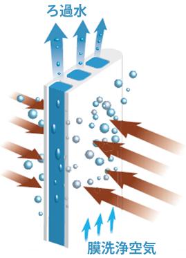 セラミック平膜システム 水処理製品 明電舎
